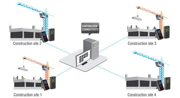 Multi-site Wireless Connectivity
