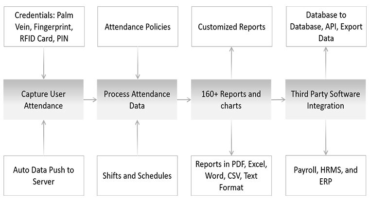 Time Attendance Application - Matrix Comsec