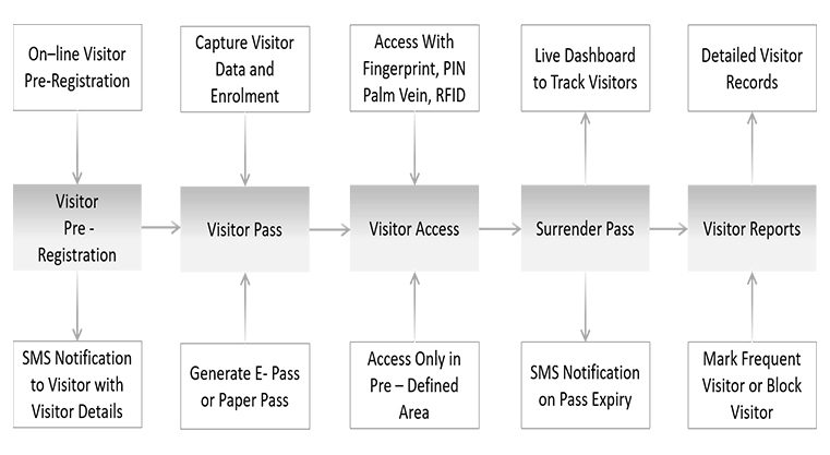 Visitor Access Management