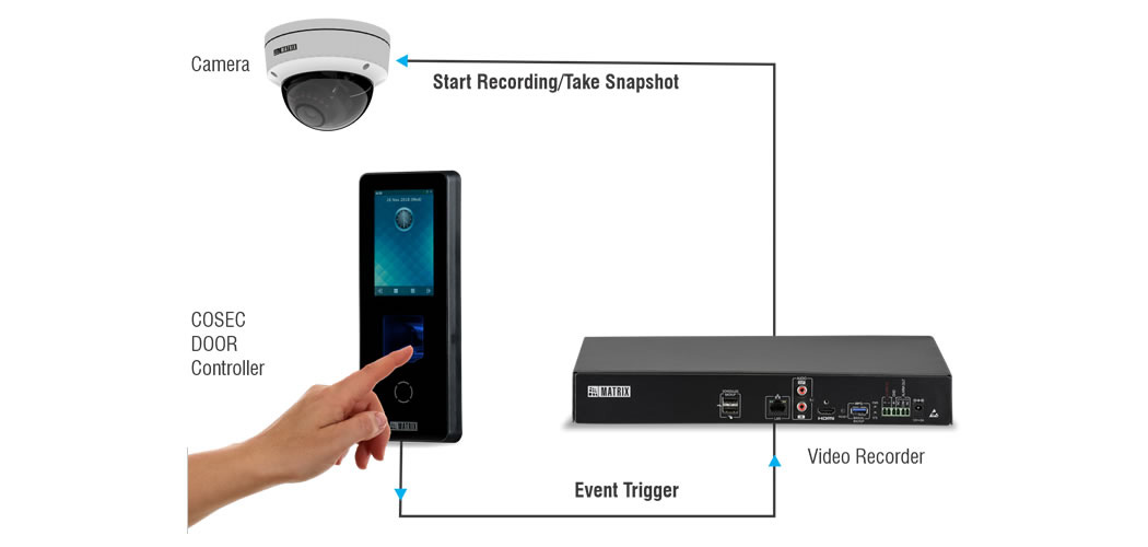 Access Control Integration with IP Video Surveillance Solutions