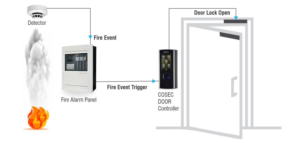 Access Control Integration with Fire Alarm System