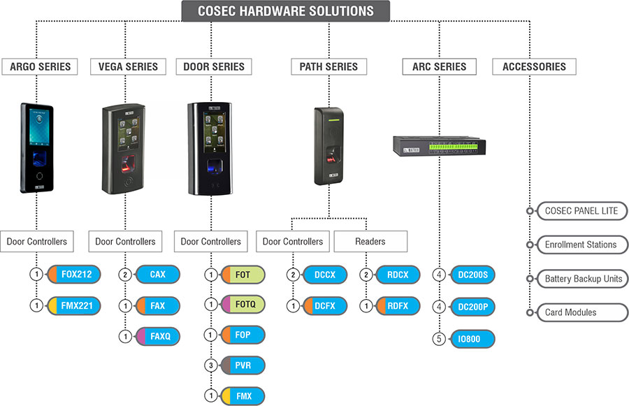COSEC Hardware Solutions
