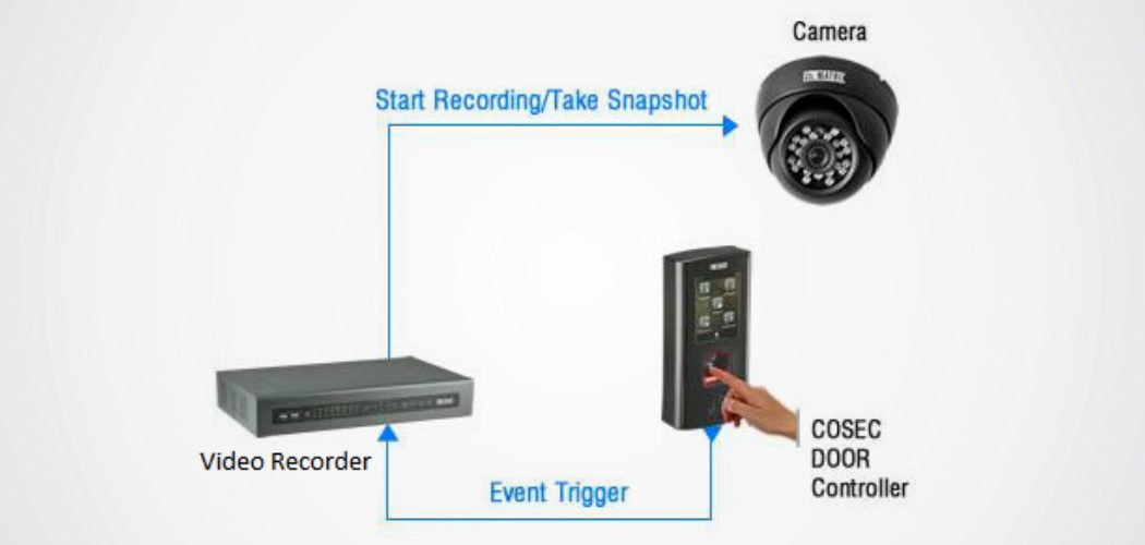 Integration with Video Surveillance