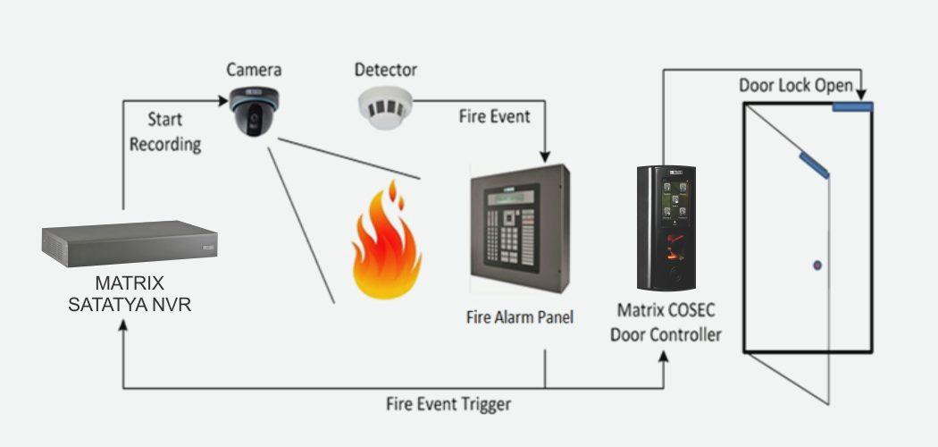 Integration with Fire Alarm and Video Surveillance