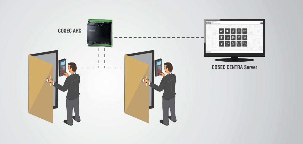Two-Door Access Control Solution
