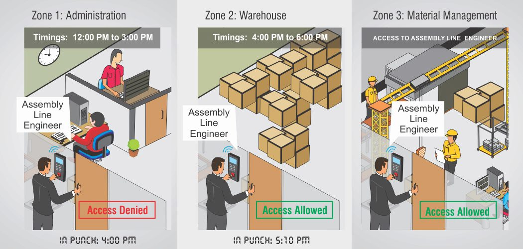 Time Based Access Control System